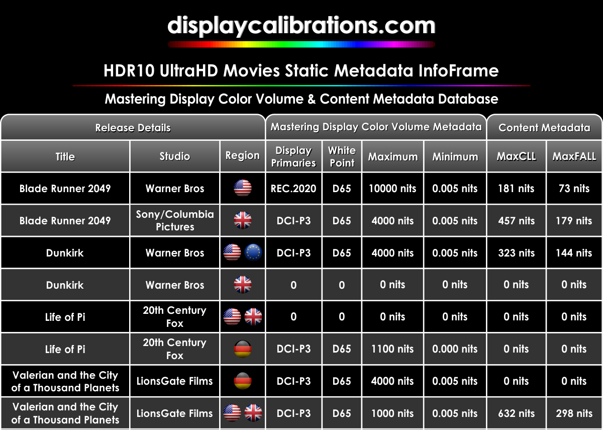 [Obrazek: HDR10_UltraHD_Movies_Static_Metadata_Inf...Sample.png]