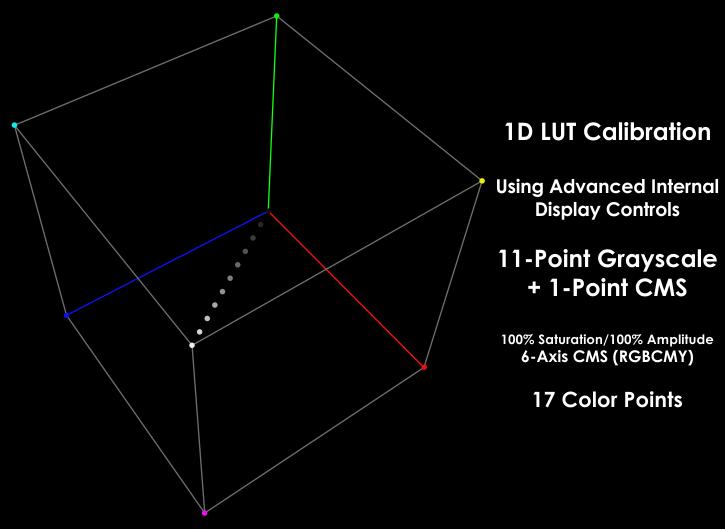 http://www.displaycalibrations.com/images/slider/Cube_Resolution/1D_LUT_11-pt_GS_1-pt_CMS_RGBCMY.png